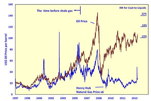 oil chart 3