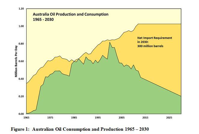 oil chart 1 new