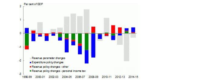 fiscal graph feb