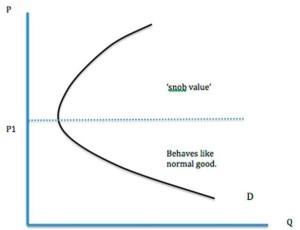 veblen graph