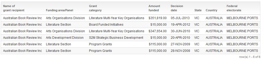 abr grants