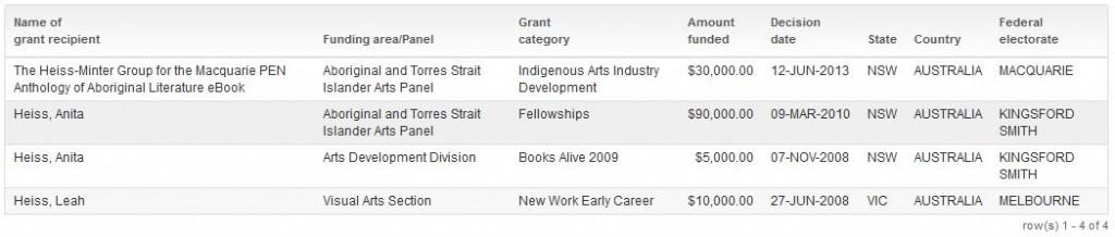 heiss grants