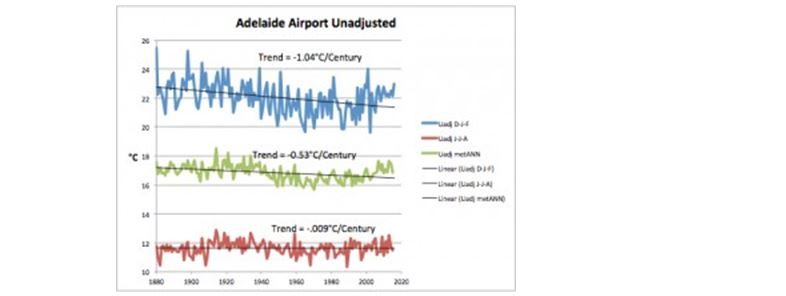 adelaide airport temps