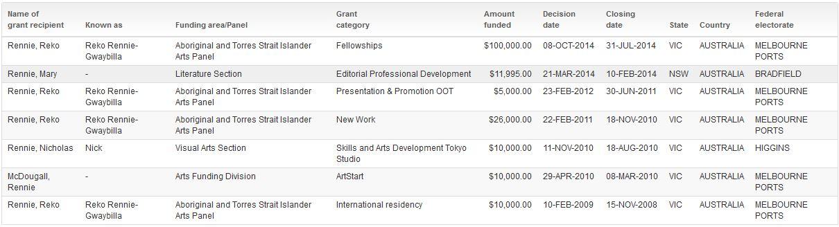 renie grants