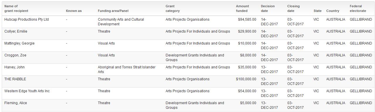 Gellibrand december grants