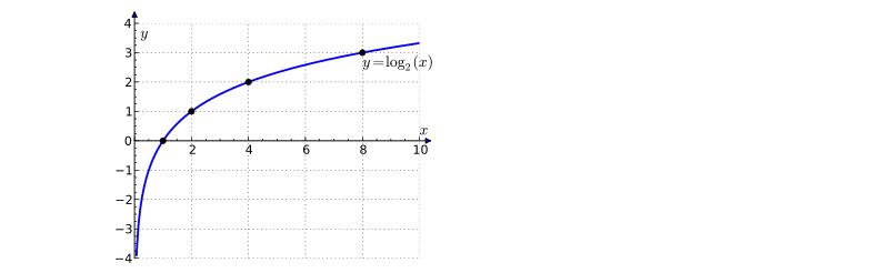 o'brien graph