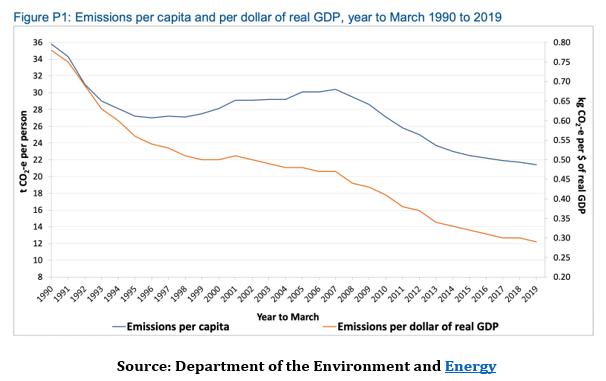 https://quadrant.org.au/wp-content/uploads/2019/12/emissions.png